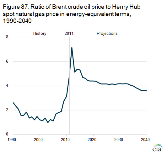 Natural Gas Prices Forecast to Remain Low