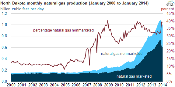 Nonmarketed Natural Gas Natural Gas Infrastructure Strained