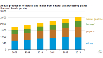 Annual production of naturual gas liquids from natural gas processing plants thousands barrels day