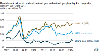 High value natural gas liquids vs Crude