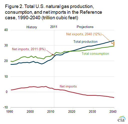 Natural Gas Production U.S. Exports