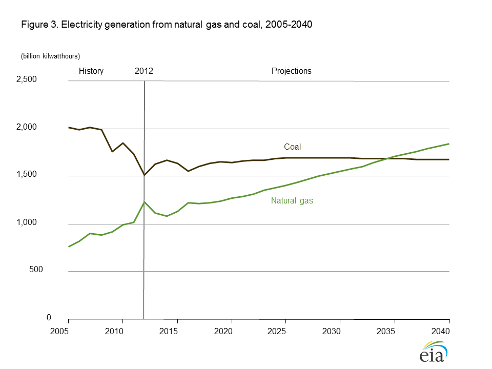 Coal Moves Over Makes Way for Natural Gas
