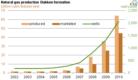 Natural Gas Production Bakken Formation Midstream Infrastructure Strained