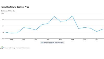 Henry Hub Spot Gas Price