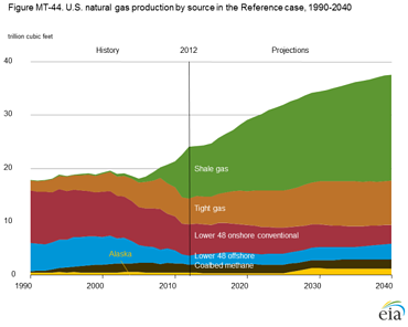 Natural_Gas_Production_by_Source_-_Shale_Gas_Flaring_Venting_Article