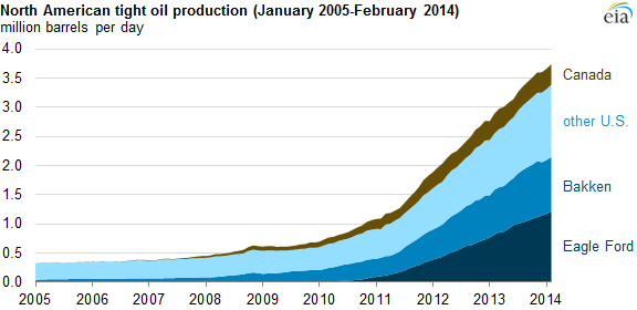 Tight_Oil_Production_Flaring_Venting_Article