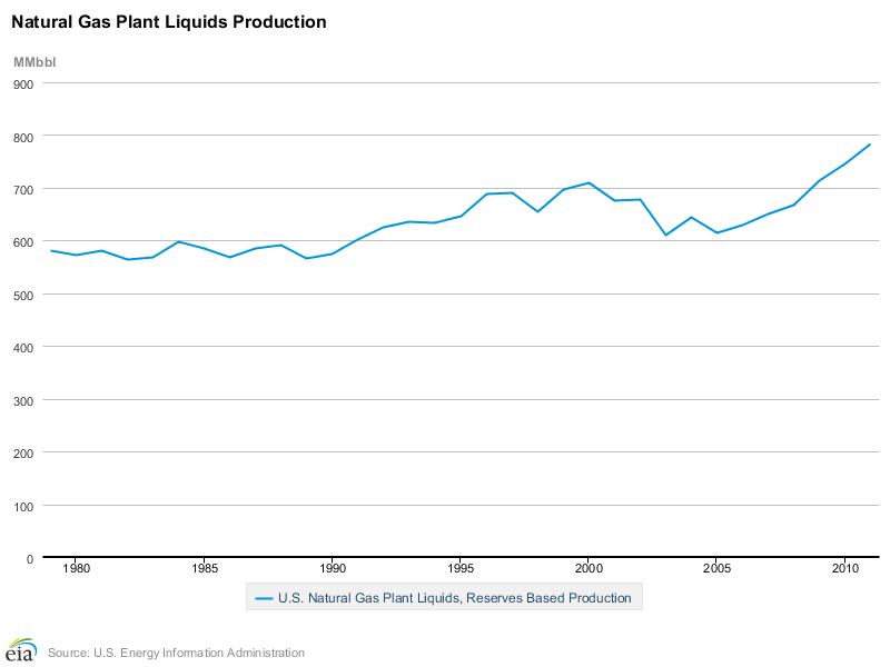 Natural Gas Liquids NGL Production Growth Chart