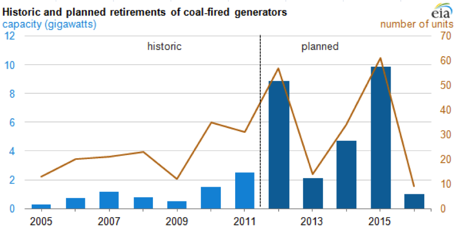 SNG Opportunity Retirement of Coal Fired Generators