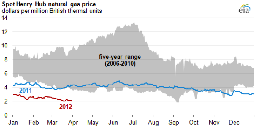 US SNG Opportunity Natural Gas Chart