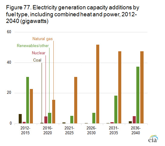 Natural Gas Replacing Coal and Oil   Fuel Switching Chart