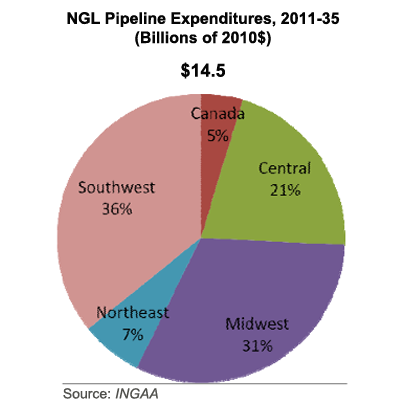 NGL Pipeline Expenditure