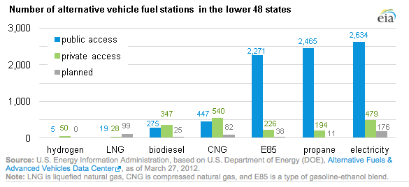 Propane Autogas Fueling Stations Availability