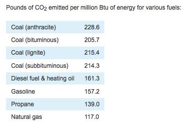 CO2 Propane Autogas vs Gasoline vs Diesel