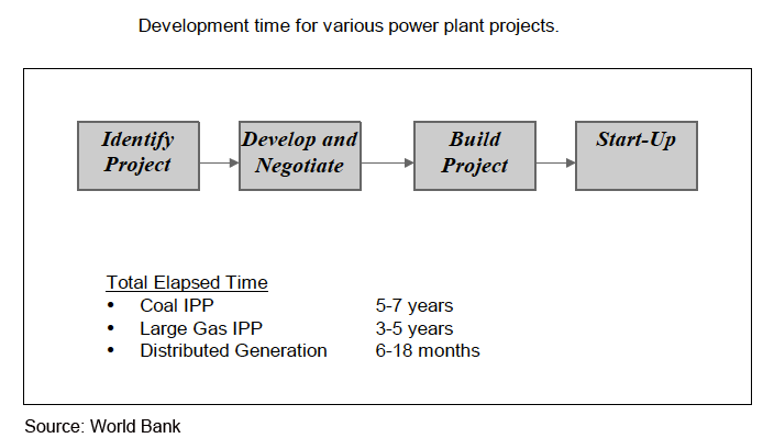 Distributed Power Generation Project Implementation and Startup Time frames