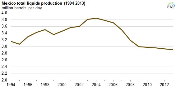 Mexico's declining oil and liquids production CHART.png