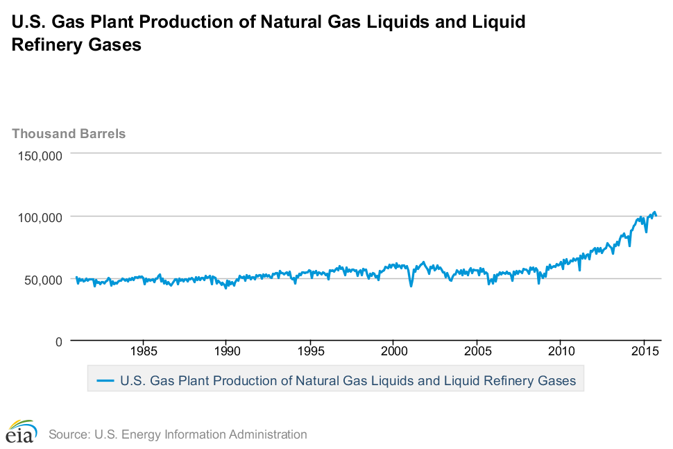 NGL_production_2015_-_including_Ethane.png