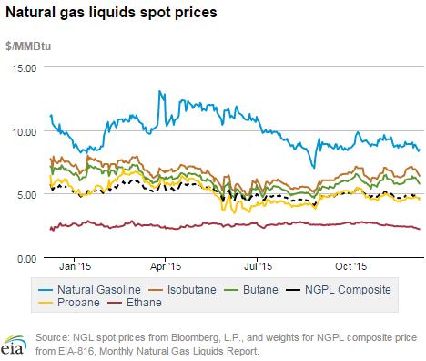 Natural_Gas_Liquids_Spot_Prices_-_Ethane_blog.png