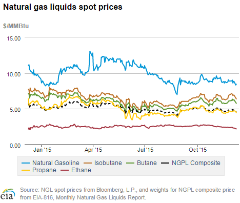 Natural_Gas_Liquids_Spot_Prices_-_Ethane_blog.png