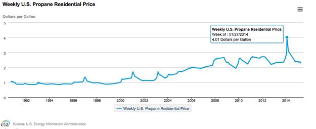Propane_pricing_trend_2015_-_EIA_chart