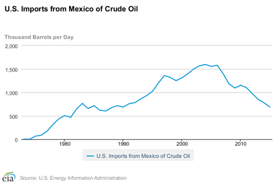 Mexico's Energy Reform Expands Opportunity for U S  LPG