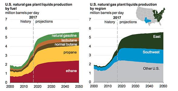The LPG Power Generation Advantage