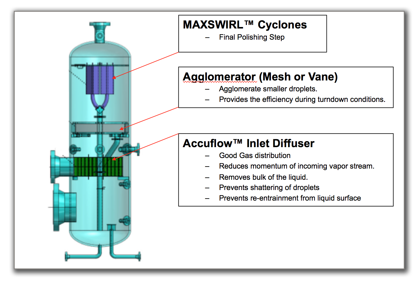 MAXSWIRL™ Cyclone, High Capacity, High Efficiency Mist Eliminator-2