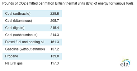 Pounds of CO2 emitted per British Thermal Units - BTU- of Energy for Various Fuels